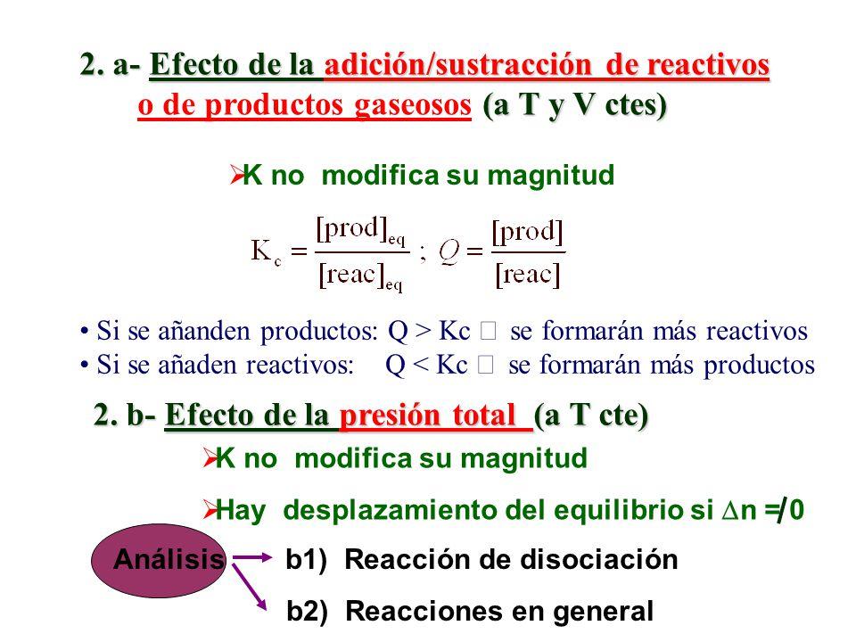 b) Si Hº < 0 (exotérmica) Consecuencias: Si T 2 > T 1 T K p º Al aumentar T se favorece la formación de reactivos.
