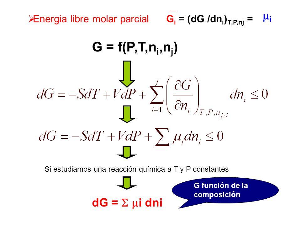 Aplicación del concepto de ENERGIA LIBRE EQUILIBRIO FISICO QUIMICO ENTRE FASES (FUSION, EBULLICION) REACCION QUIMICA SISTEMA DE UN COMPONENTE SISTEMA