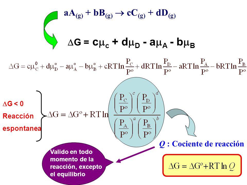 EQUILIBRIO QUIMICO EN SISTEMAS GASEOSOS IDEALES (HOMOGENEOS) Para un gas ideal: Composición= f(P), T En mezcla de gases ideales: aA (g) + bB (g) cC (g