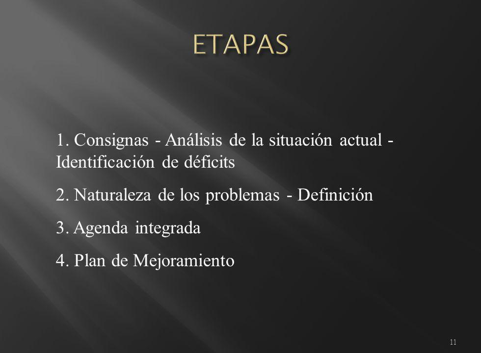 11 1. Consignas - Análisis de la situación actual - Identificación de déficits 2.