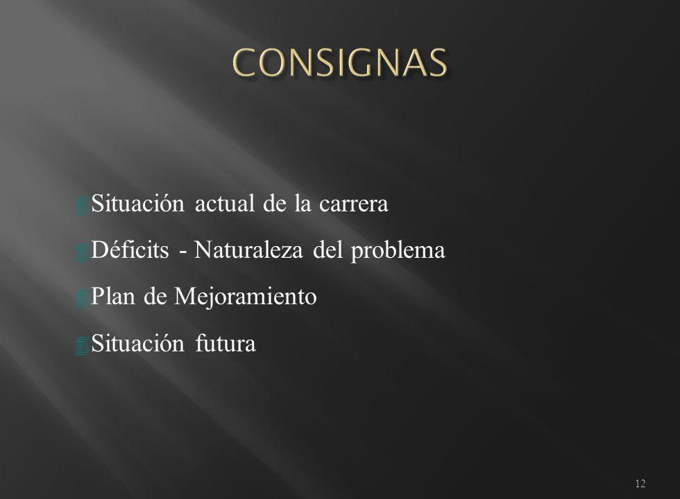 12 4 Situación actual de la carrera 4 Déficits - Naturaleza del problema 4 Plan de Mejoramiento 4 Situación futura