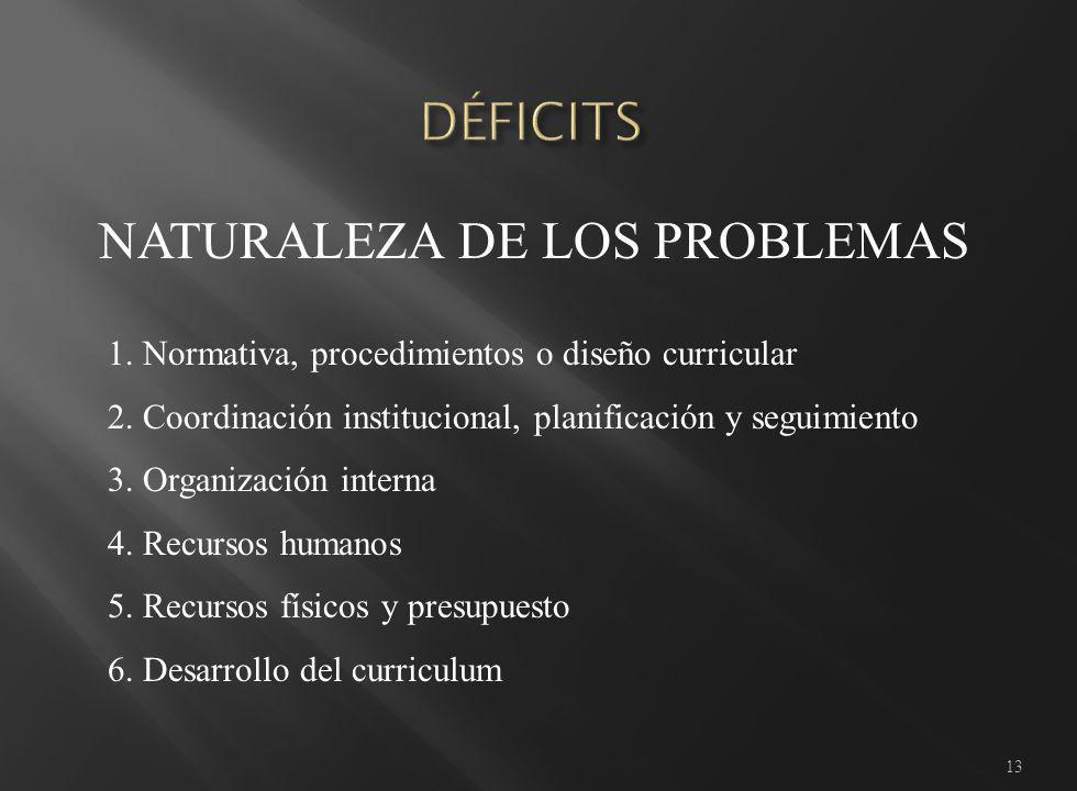 13 1. Normativa, procedimientos o diseño curricular 2.