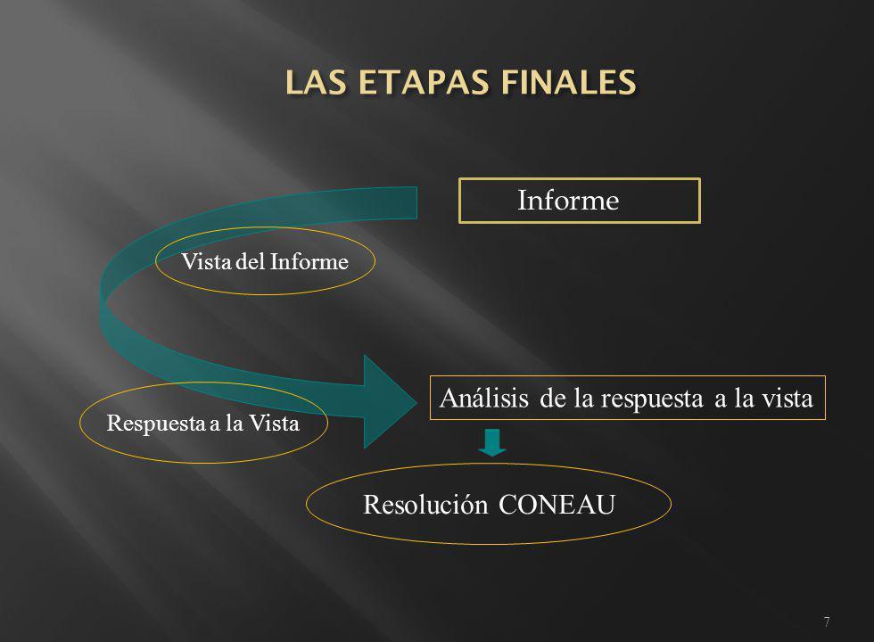 7 Informe Vista del Informe Respuesta a la Vista Análisis de la respuesta a la vista Resolución CONEAU