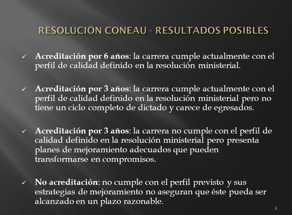 Acreditación por 6 años : la carrera cumple actualmente con el perfil de calidad definido en la resolución ministerial.
