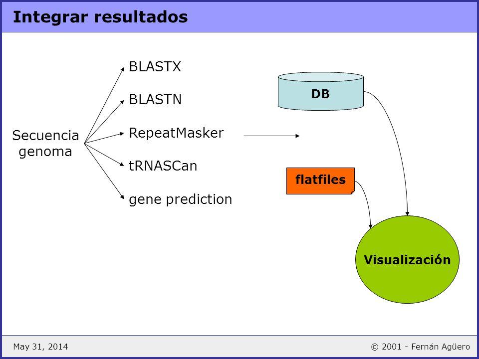 May 31, 2014© 2001 - Fernán Agüero Integrar resultados Secuencia genoma BLASTX BLASTN RepeatMasker tRNASCan gene prediction DB flatfiles Visualización