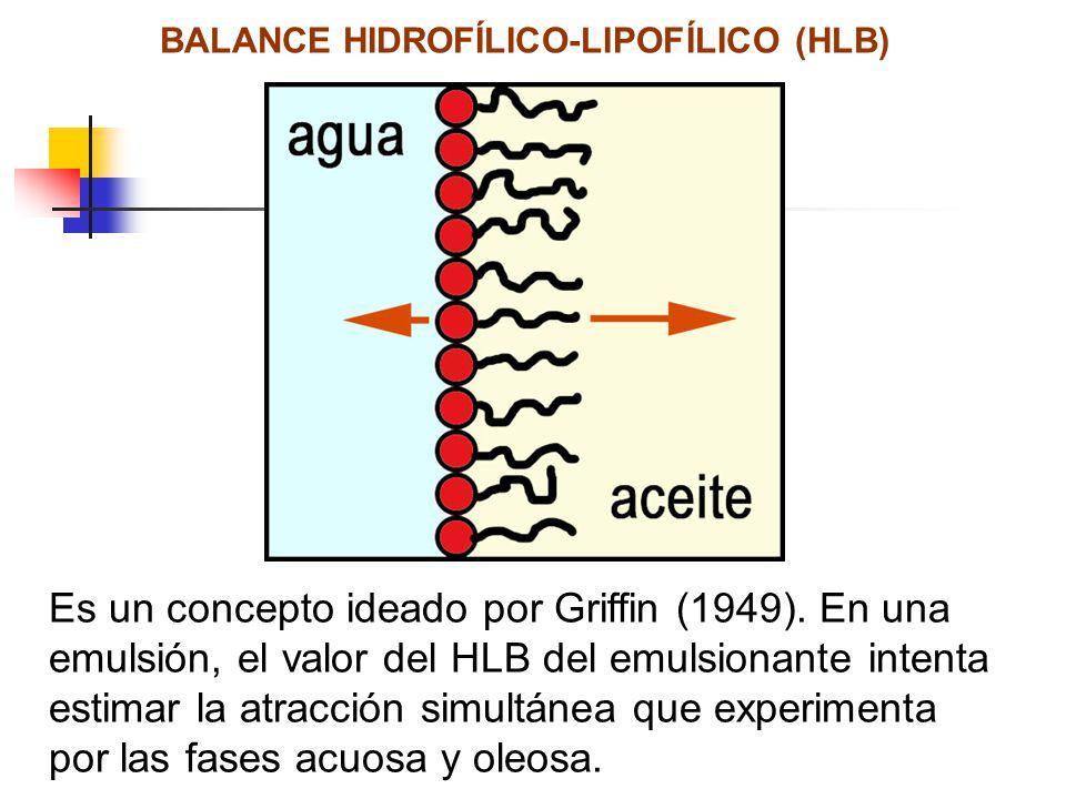 BALANCE HIDROFÍLICO-LIPOFÍLICO (HLB) Es un concepto ideado por Griffin (1949). En una emulsión, el valor del HLB del emulsionante intenta estimar la a