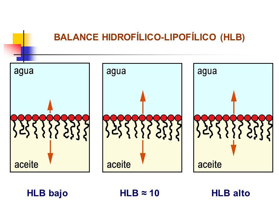 BALANCE HIDROFÍLICO-LIPOFÍLICO (HLB) HLB 10HLB bajoHLB alto