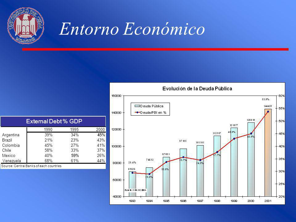 Entorno Económico 199019952000 Argentina39%34%45% Brazil21%23%43% Colombia45%27%41% Chile58%33%37% Mexico40%59%26% Venezuela68%61%44% Source: Central