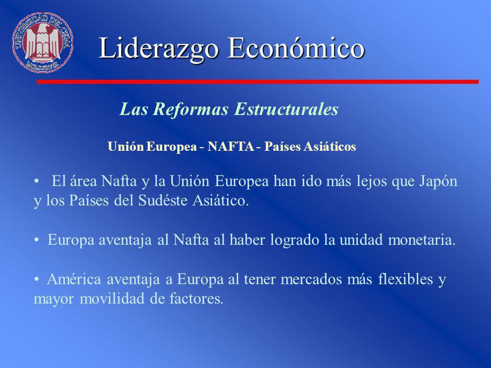 Liderazgo Económico Las Reformas Estructurales Unión Europea - NAFTA - Países Asiáticos El área Nafta y la Unión Europea han ido más lejos que Japón y