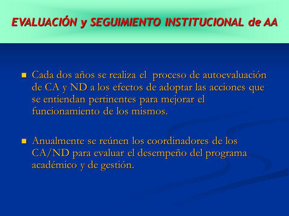 Cada dos años se realiza el proceso de autoevaluación de CA y ND a los efectos de adoptar las acciones que se entiendan pertinentes para mejorar el funcionamiento de los mismos.