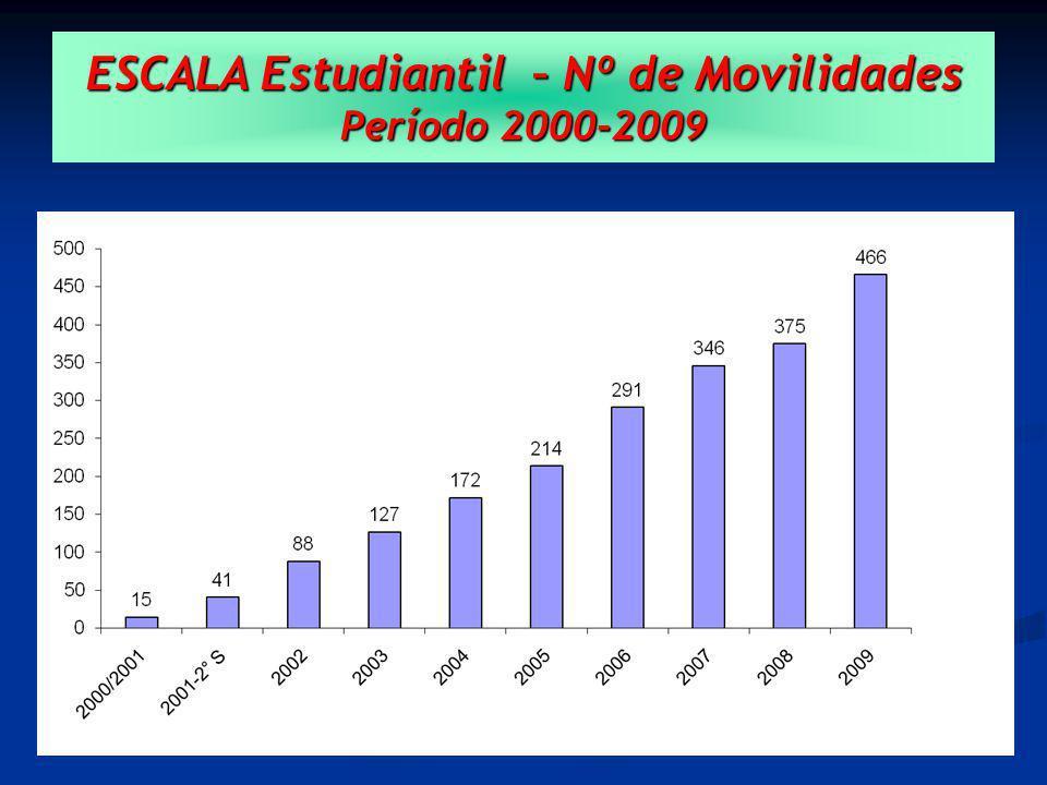 ESCALA Estudiantil – Nº de Movilidades Período 2000-2009
