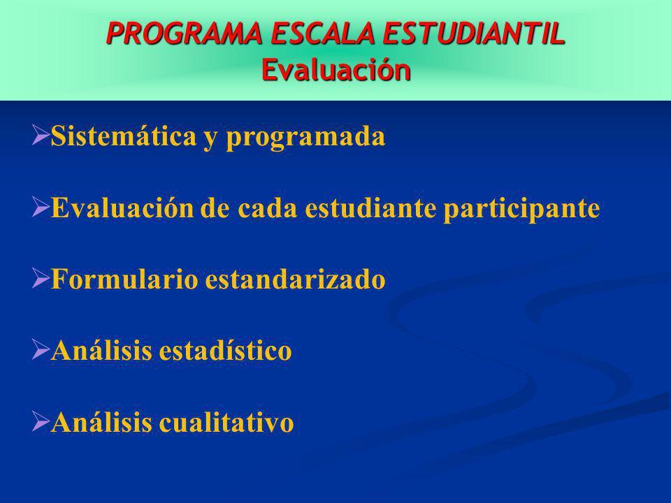 PROGRAMA ESCALA ESTUDIANTIL Evaluación Sistemática y programada Evaluación de cada estudiante participante Formulario estandarizado Análisis estadístico Análisis cualitativo