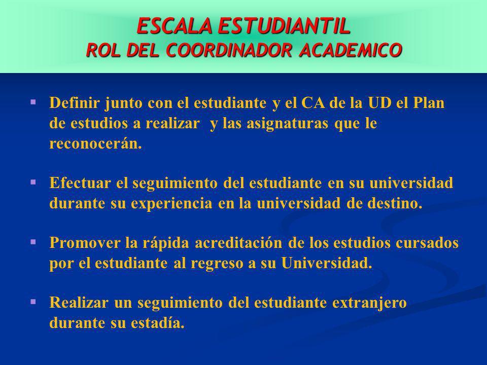 ESCALA ESTUDIANTIL ROL DEL COORDINADOR ACADEMICO Definir junto con el estudiante y el CA de la UD el Plan de estudios a realizar y las asignaturas que le reconocerán.