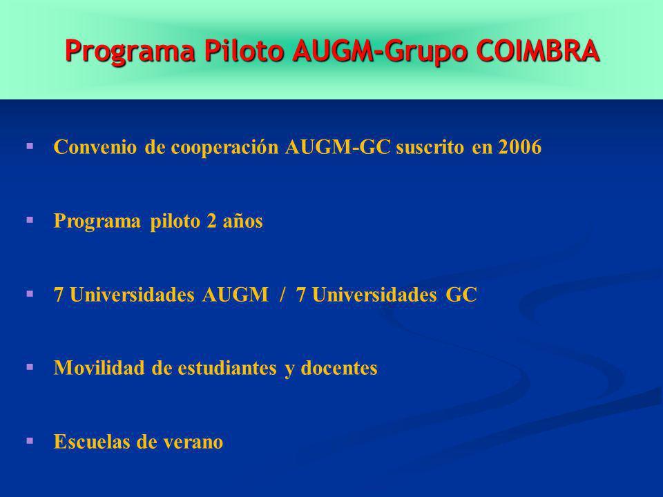 Programa Piloto AUGM-Grupo COIMBRA Convenio de cooperación AUGM-GC suscrito en 2006 Programa piloto 2 años 7 Universidades AUGM / 7 Universidades GC Movilidad de estudiantes y docentes Escuelas de verano