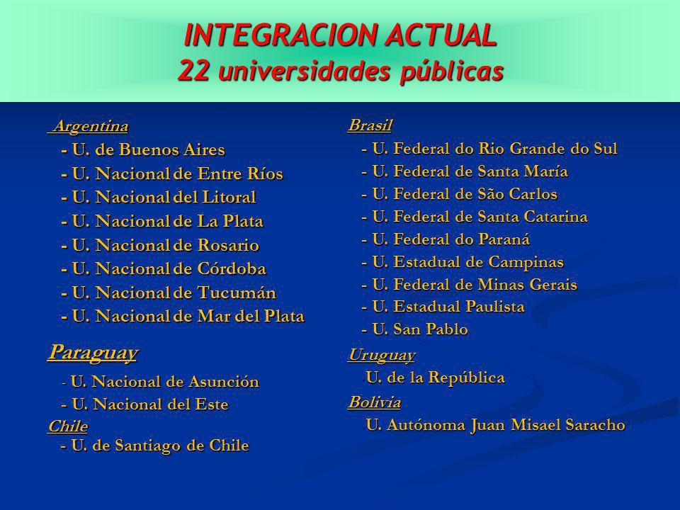INTEGRACION ACTUAL 22 universidades públicas Argentina Argentina - U.