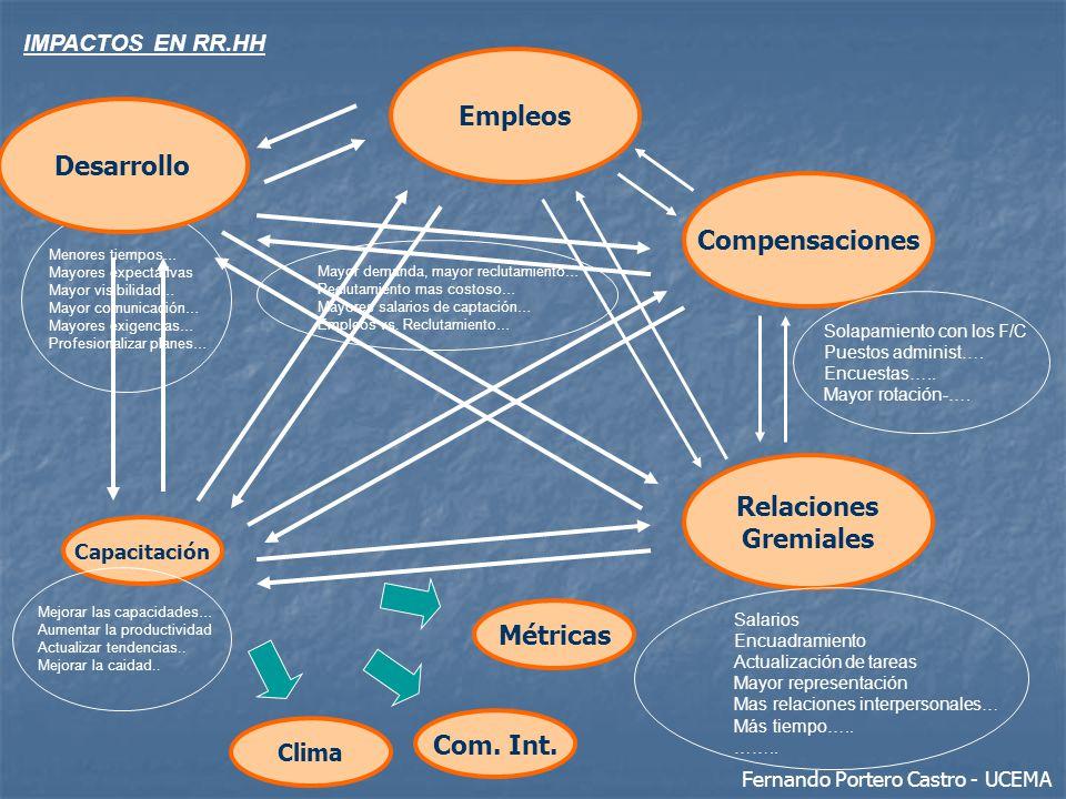 Relaciones Gremiales Salarios Encuadramiento Actualización de tareas Mayor representación Mas relaciones interpersonales… Más tiempo….. …….. Compensac