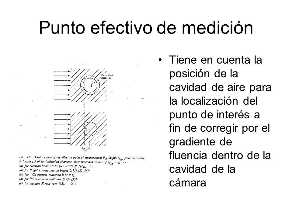 Punto efectivo de medición Tiene en cuenta la posición de la cavidad de aire para la localización del punto de interés a fin de corregir por el gradiente de fluencia dentro de la cavidad de la cámara