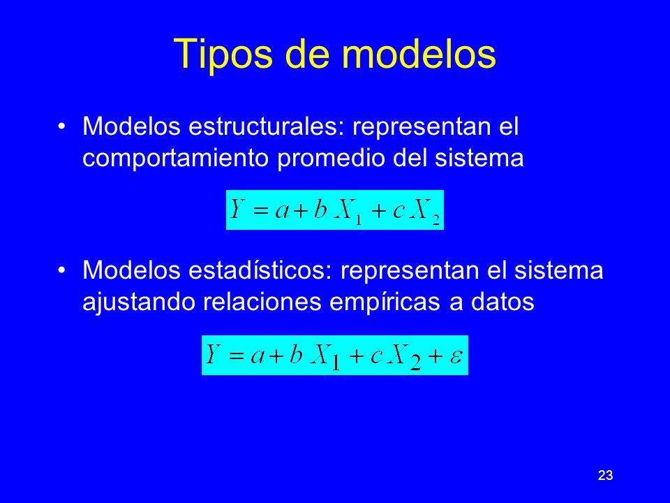 23 Tipos de modelos Modelos estructurales: representan el comportamiento promedio del sistema Modelos estadísticos: representan el sistema ajustando relaciones empíricas a datos