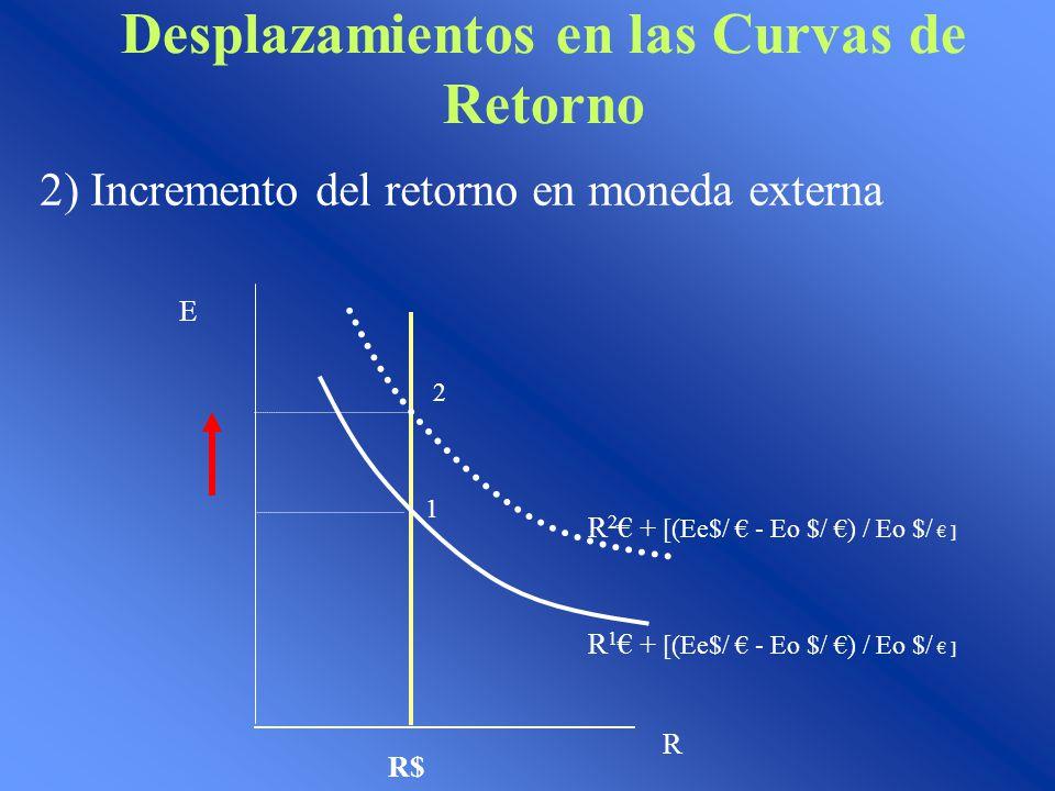 Desplazamientos en las Curvas de Retorno 2) Incremento del retorno en moneda externa 1 E R R$ 2 R 2 + [(Ee$/ - Eo $/ ) / Eo $/ ] R 1 + [(Ee$/ - Eo $/ ) / Eo $/ ]