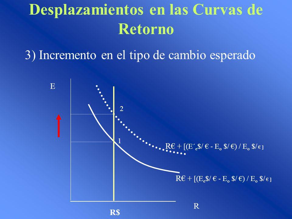 Desplazamientos en las Curvas de Retorno 3) Incremento en el tipo de cambio esperado E R R$ 1 2 R + [(E´ e $/ - E o $/ ) / E o $/ ] R + [(E e $/ - E o $/ ) / E o $/ ]
