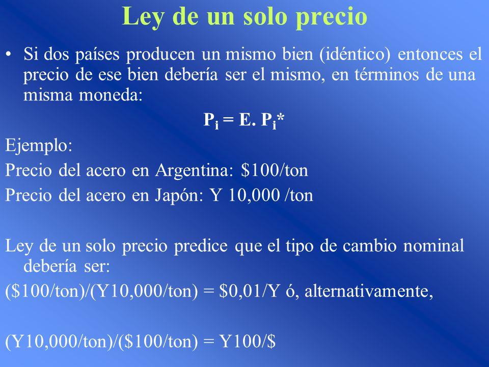 Ley de un solo precio Si dos países producen un mismo bien (idéntico) entonces el precio de ese bien debería ser el mismo, en términos de una misma moneda: P i = E.