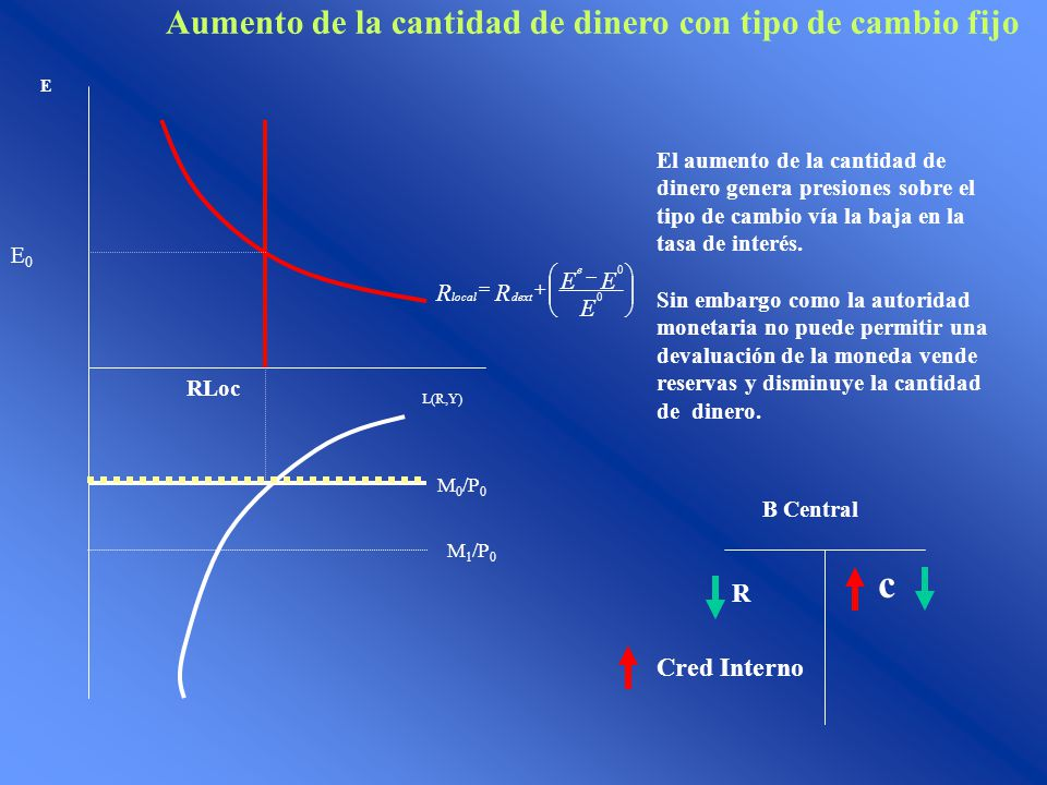 E E0E0 RLoc M 0 /P 0 L(R,Y) E EE RR e dextlocal 0 0 Aumento de la cantidad de dinero con tipo de cambio fijo M 1 /P 0 El aumento de la cantidad de din