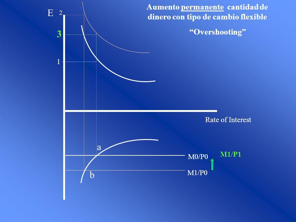 Rate of Interest E M0/P0 1 M1/P0 2 3 M1/P1 Aumento permanente cantidad de dinero con tipo de cambio flexible Overshooting a b