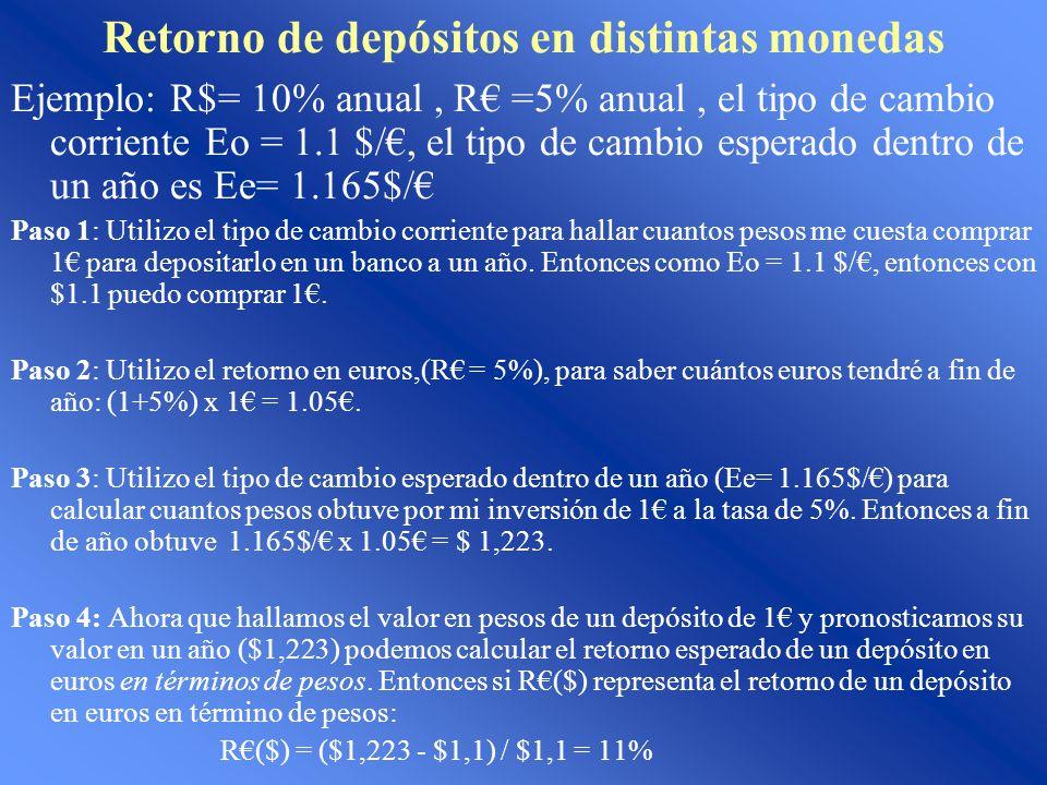 Retorno de depósitos en distintas monedas Ejemplo: R$= 10% anual, R =5% anual, el tipo de cambio corriente Eo = 1.1 $/, el tipo de cambio esperado dentro de un año es Ee= 1.165$/ Paso 1: Utilizo el tipo de cambio corriente para hallar cuantos pesos me cuesta comprar 1 para depositarlo en un banco a un año.