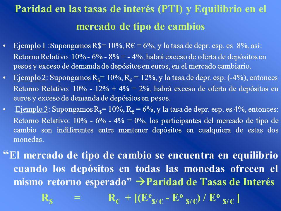 Paridad en las tasas de interés (PTI) y Equilibrio en el mercado de tipo de cambios Ejemplo 1 :Supongamos R$= 10%, R = 6%, y la tasa de depr. esp. es