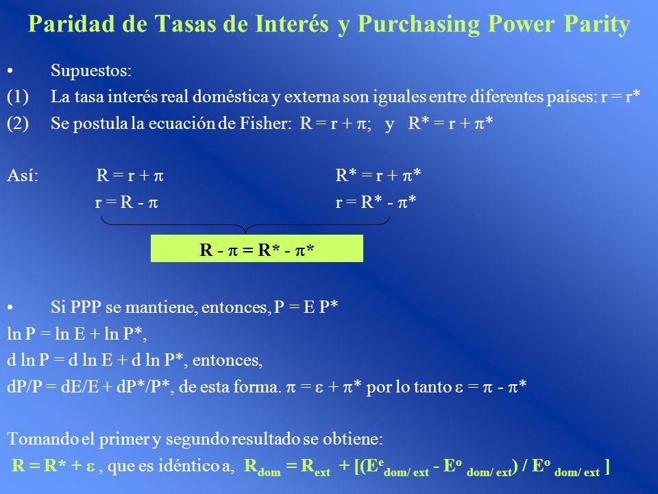 Paridad de Tasas de Interés y Purchasing Power Parity Supuestos: (1)La tasa interés real doméstica y externa son iguales entre diferentes países: r =