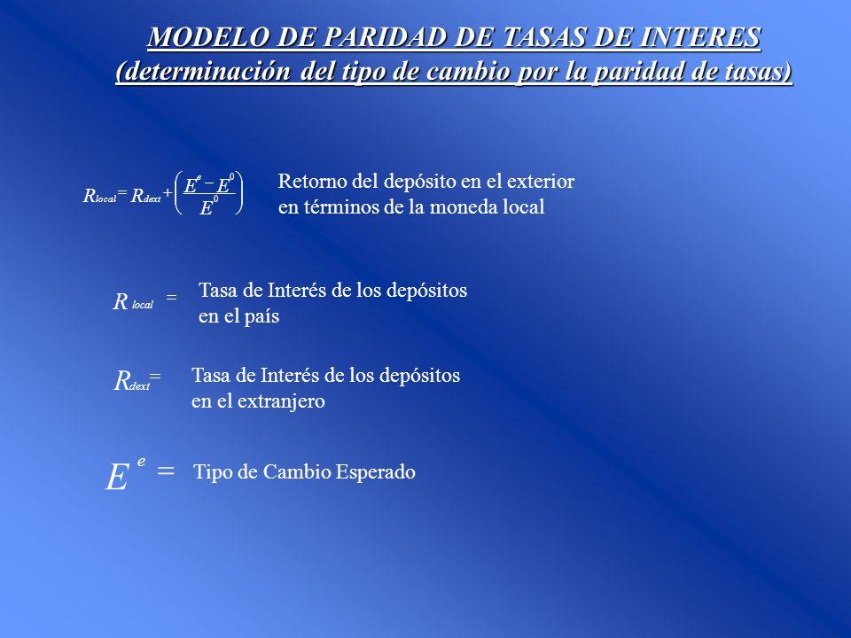 MODELO DE PARIDAD DE TASAS DE INTERES (determinación del tipo de cambio por la paridad de tasas) E EE RR e dextlocal 0 0 Retorno del depósito en el ex