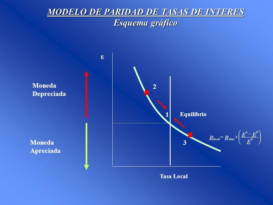 1 MODELO DE PARIDAD DE TASAS DE INTERES Esquema gráfico E Moneda Depreciada Tasa Local Equilibrio Moneda Apreciada E EE RR e dextlocal 0 0 2 3