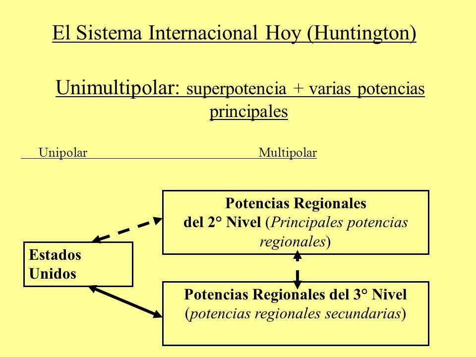 El Sistema Internacional Hoy (Huntington) Unimultipolar: superpotencia + varias potencias principales UnipolarMultipolar Estados Unidos Potencias Regionales del 2° Nivel (Principales potencias regionales) Potencias Regionales del 3° Nivel (potencias regionales secundarias)