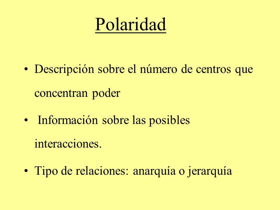Polaridad Descripción sobre el número de centros que concentran poder Información sobre las posibles interacciones. Tipo de relaciones: anarquía o jer