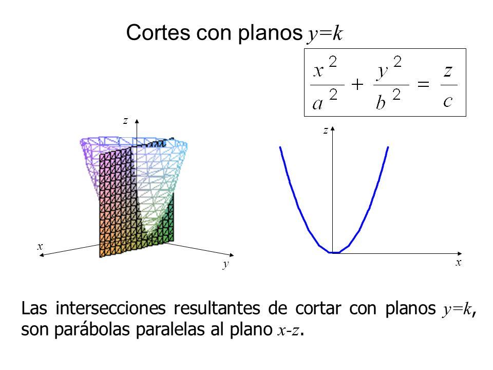x z y Cortes con planos y=k Las intersecciones resultantes de cortar con planos y=k, son parábolas paralelas al plano x-z. x z
