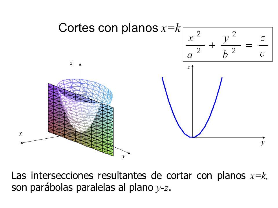 Cortes con planos x=k Las intersecciones resultantes de cortar con planos x=k, son parábolas paralelas al plano y-z. y z x y z