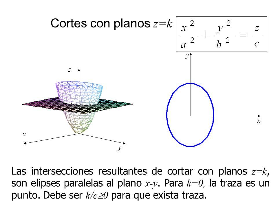 Cortes con planos z=k Las intersecciones resultantes de cortar con planos z=k, son elipses paralelas al plano x-y. Para k=0, la traza es un punto. Deb
