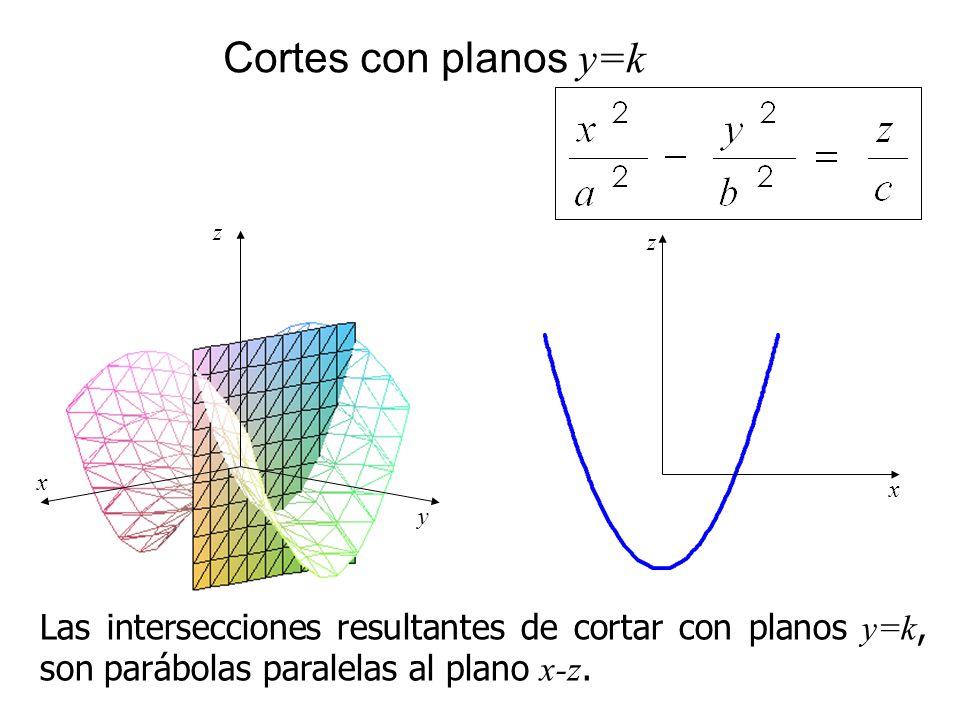 Cortes con planos y=k Las intersecciones resultantes de cortar con planos y=k, son parábolas paralelas al plano x-z. x z y x z