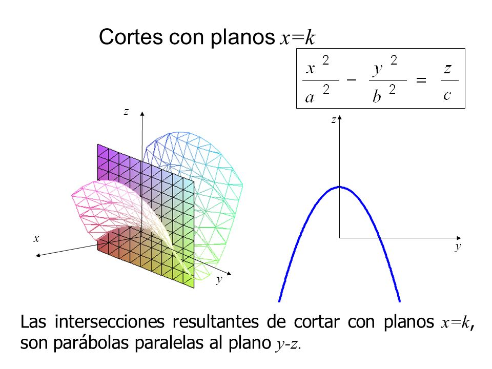x y z Cortes con planos x=k Las intersecciones resultantes de cortar con planos x=k, son parábolas paralelas al plano y-z. y z