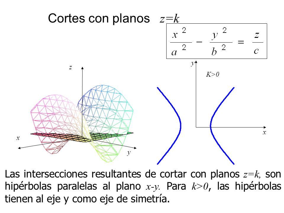 Cortes con planos z=k x z y Las intersecciones resultantes de cortar con planos z=k, son hipérbolas paralelas al plano x-y. Para k>0, las hipérbolas t