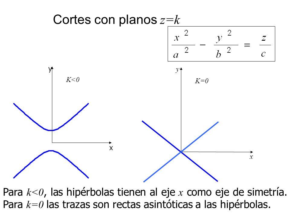 Cortes con planos z=k x y K=0 x y K<0 Para k<0, las hipérbolas tienen al eje x como eje de simetría. Para k=0 las trazas son rectas asintóticas a las
