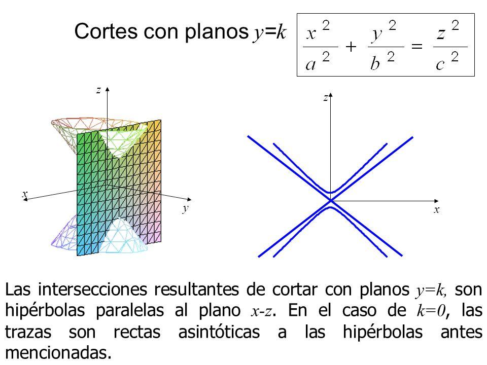 Cortes con planos y = k Las intersecciones resultantes de cortar con planos y=k, son hipérbolas paralelas al plano x-z. En el caso de k=0, las trazas