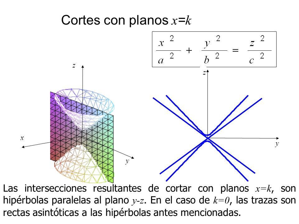 Cortes con planos x = k Las intersecciones resultantes de cortar con planos x=k, son hipérbolas paralelas al plano y-z. En el caso de k=0, las trazas