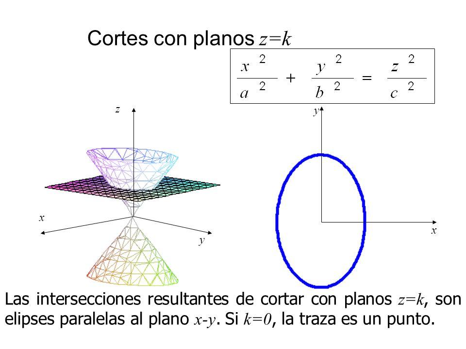 Cortes con planos z=k Las intersecciones resultantes de cortar con planos z=k, son elipses paralelas al plano x-y. Si k=0, la traza es un punto. x z y