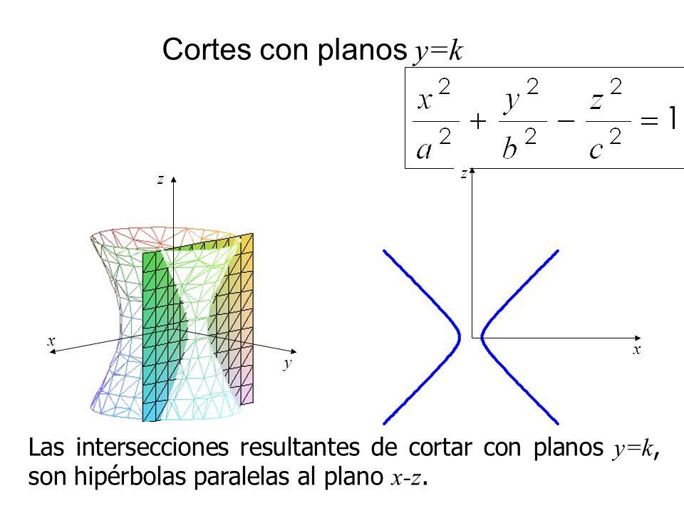 Cortes con planos y=k x z y x z Las intersecciones resultantes de cortar con planos y=k, son hipérbolas paralelas al plano x-z.
