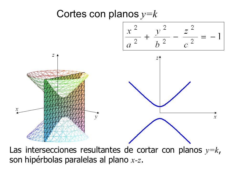 Cortes con planos y=k Las intersecciones resultantes de cortar con planos y=k, son hipérbolas paralelas al plano x-z. x z y x z