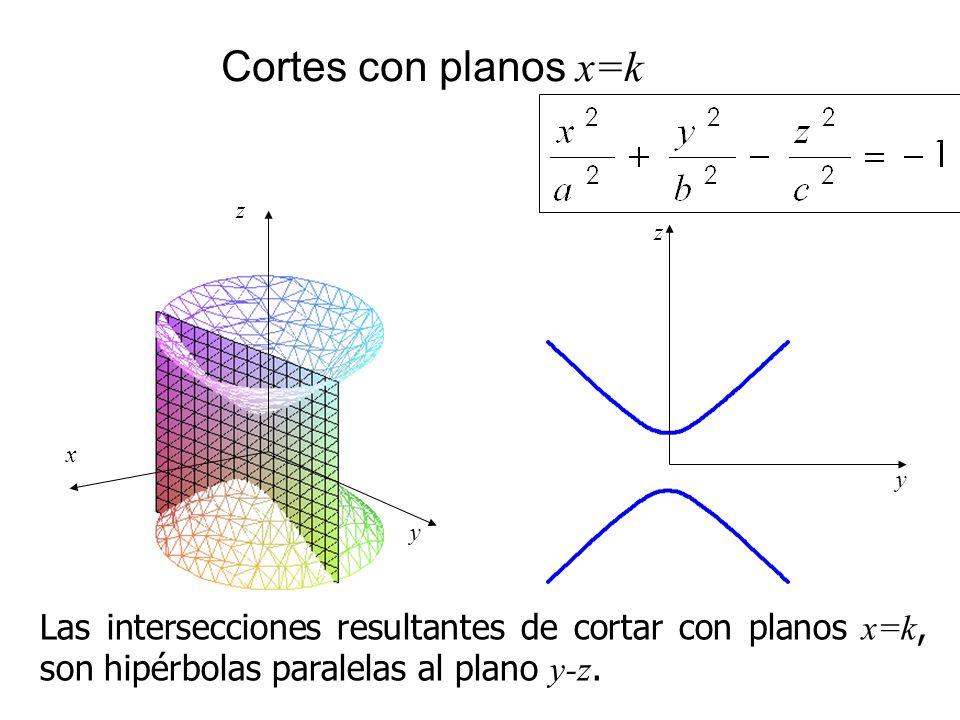 Cortes con planos x=k Las intersecciones resultantes de cortar con planos x=k, son hipérbolas paralelas al plano y-z. y z x y z