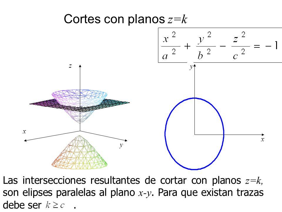 Cortes con planos z=k x z y x y Las intersecciones resultantes de cortar con planos z=k, son elipses paralelas al plano x-y. Para que existan trazas d