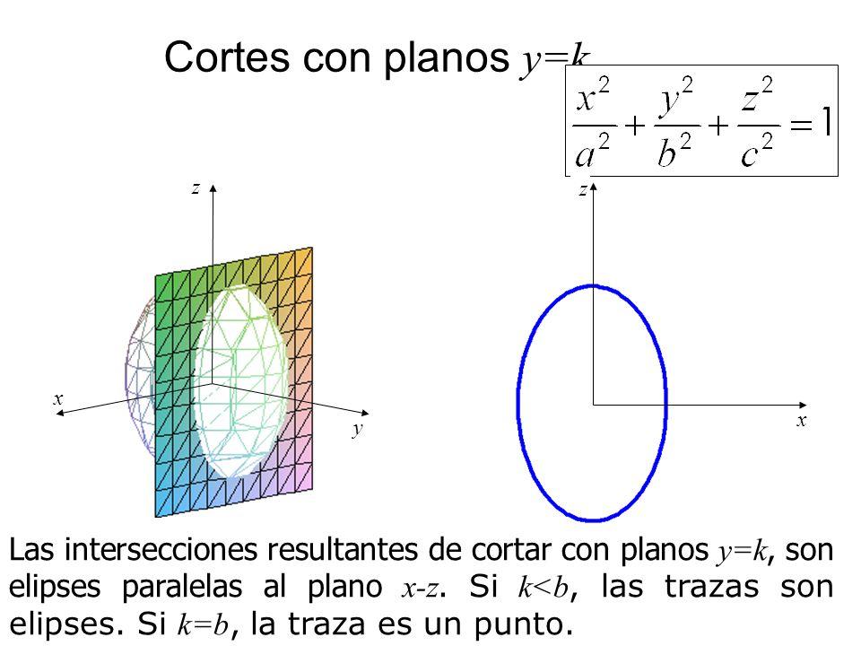 Cortes con planos y=k Las intersecciones resultantes de cortar con planos y=k, son elipses paralelas al plano x-z. Si k<b, las trazas son elipses. Si
