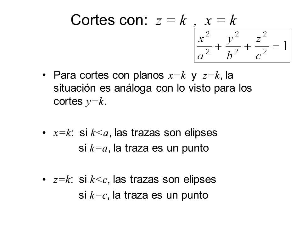 Cortes con: z = k, x = k Para cortes con planos x=k y z=k, la situación es análoga con lo visto para los cortes y=k. x=k : si k<a, las trazas son elip